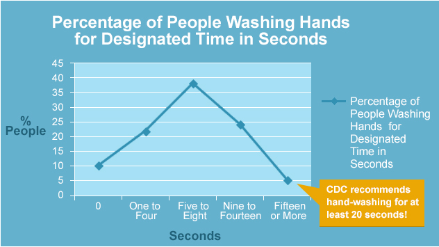 Percentage of People Washing Hands for Designated Time in Seconds
